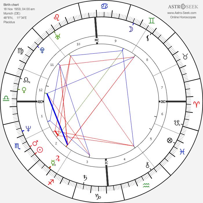 Ulrich Noethen - Astrology Natal Birth Chart
