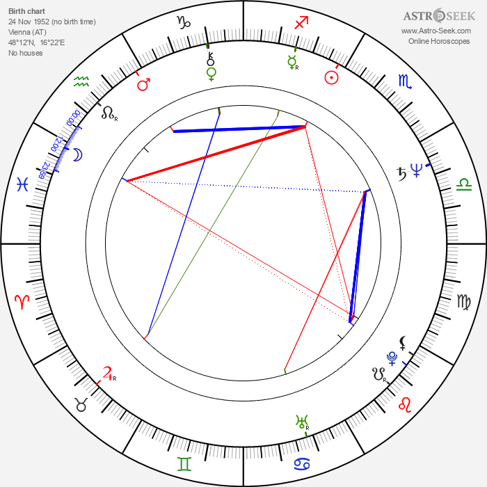 Ulrich Seidl - Astrology Natal Birth Chart