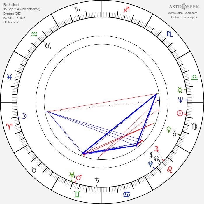 Ulrich Stark - Astrology Natal Birth Chart