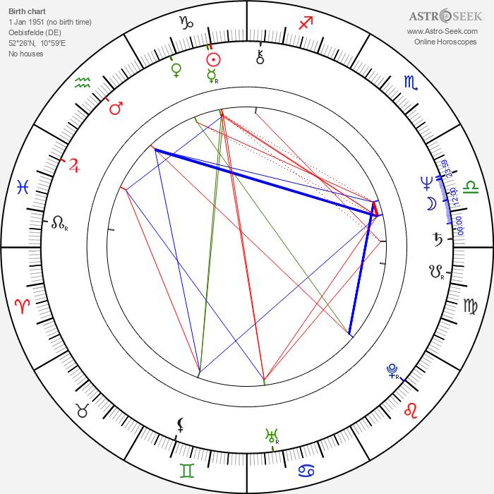 Ulrich Stockmann - Astrology Natal Birth Chart