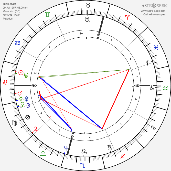 Ulrich Tukur - Astrology Natal Birth Chart