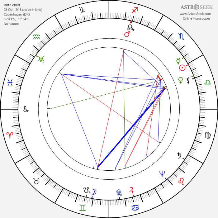 Ulrik Neumann - Astrology Natal Birth Chart