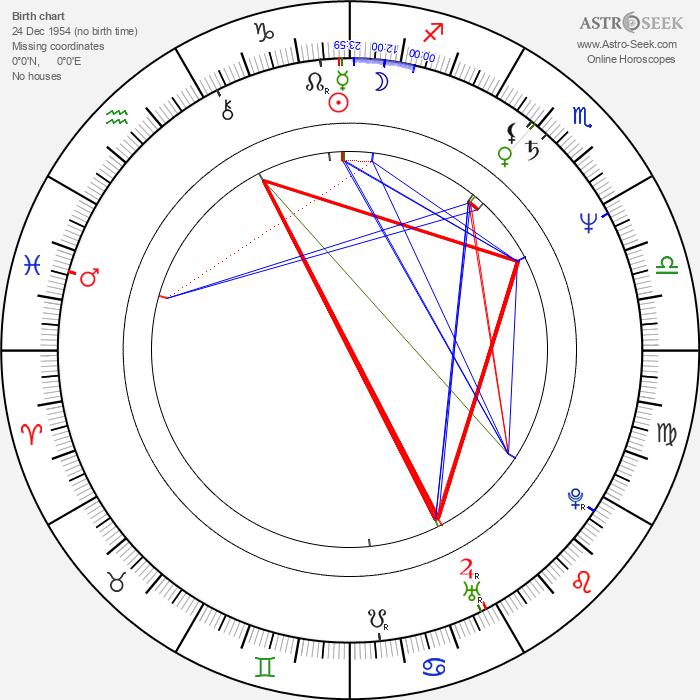 Ulrike Kriener - Astrology Natal Birth Chart
