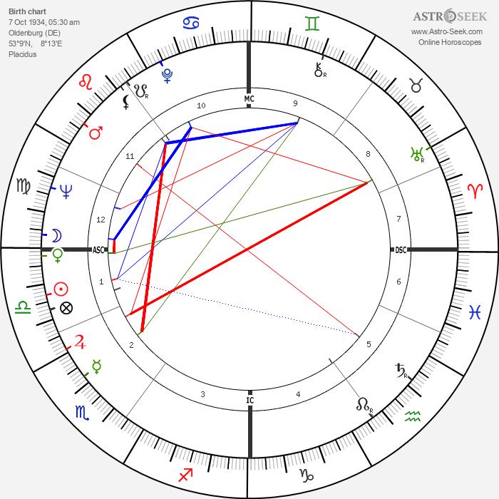 Ulrike Meinhof - Astrology Natal Birth Chart