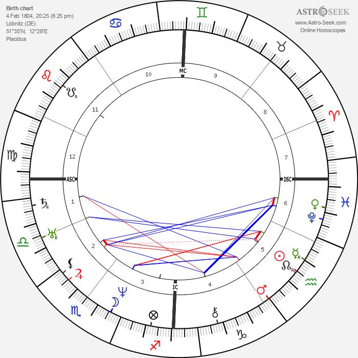 Ulrike von Levetzow - Astrology Natal Birth Chart