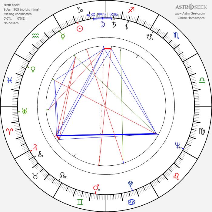 Ulu Grosbard - Astrology Natal Birth Chart