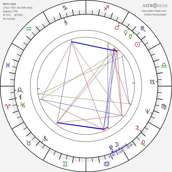 Ulvi Dogan - Astrology Natal Birth Chart