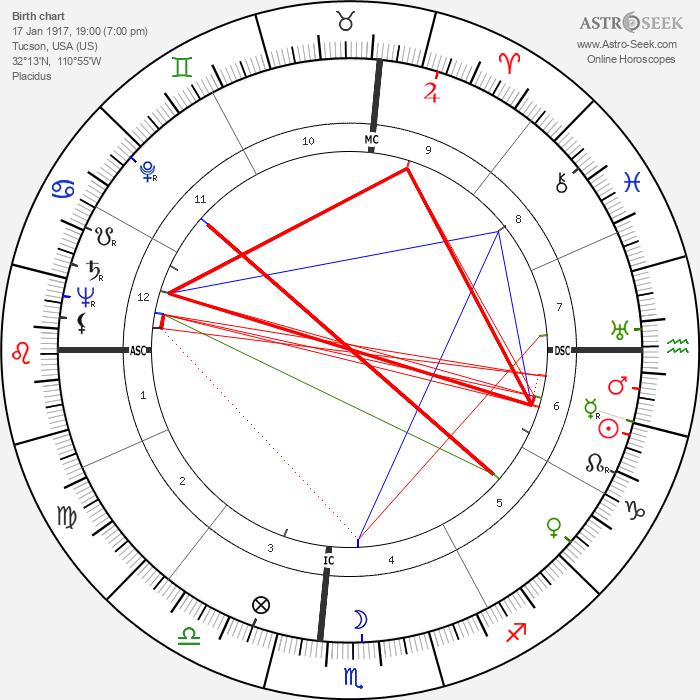 Ulysses Kay - Astrology Natal Birth Chart