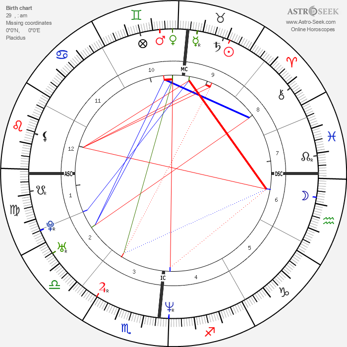 Uma Thurman - Astrology Natal Birth Chart