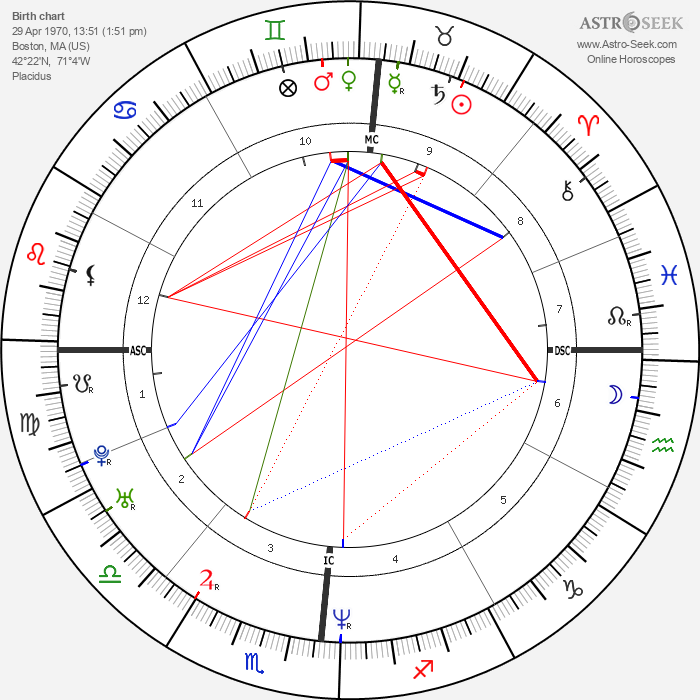 Uma Thurman - Astrology Natal Birth Chart