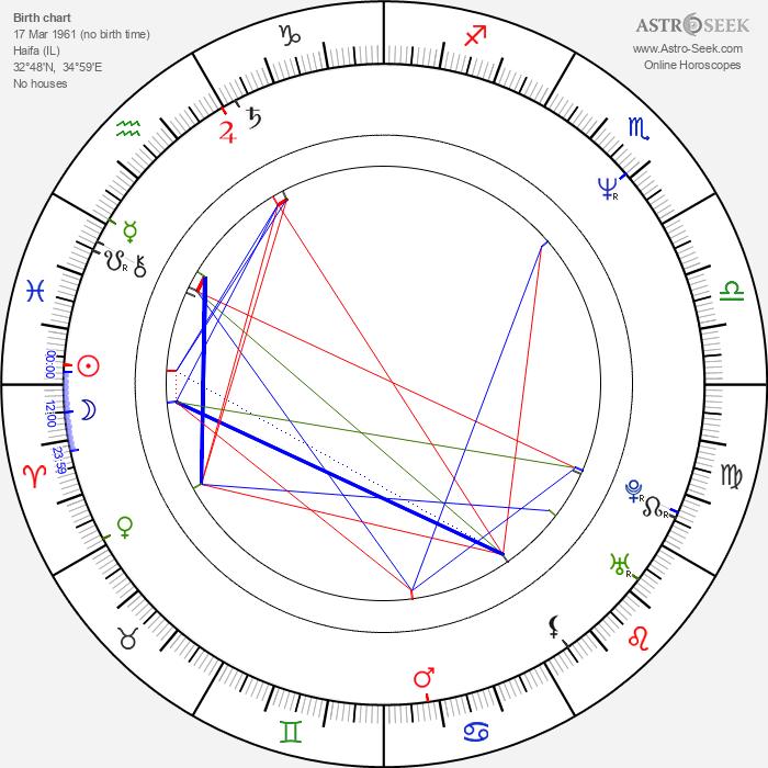 Umayya Abu-Hanna - Astrology Natal Birth Chart