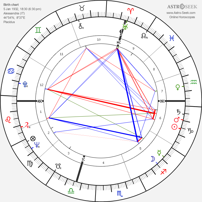 Umberto Eco - Astrology Natal Birth Chart