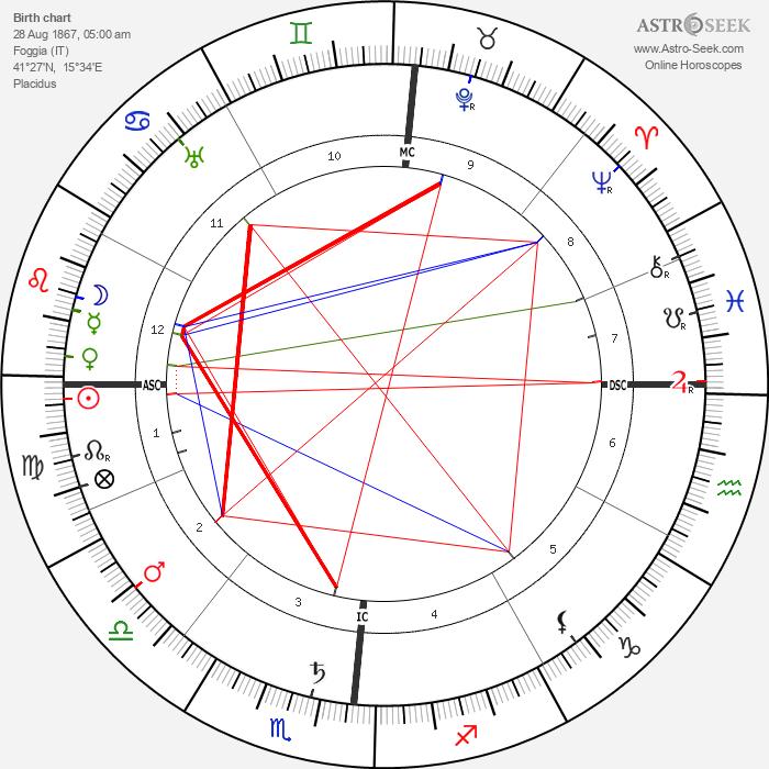 Umberto Giordano - Astrology Natal Birth Chart