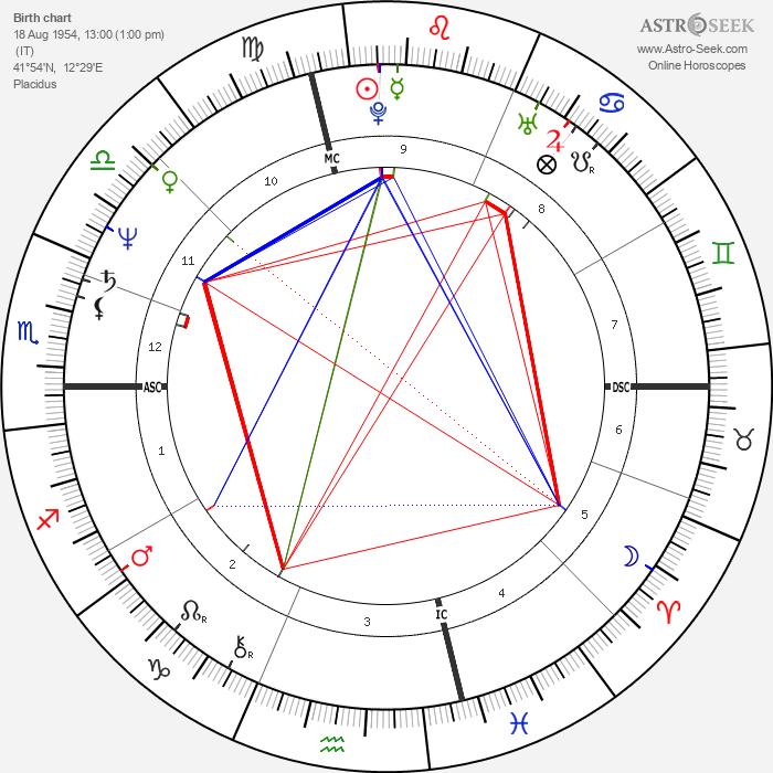 Umberto Guidoni - Astrology Natal Birth Chart
