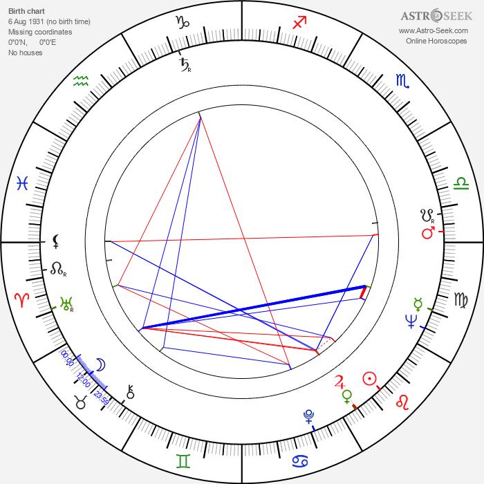 Umberto Lenzi - Astrology Natal Birth Chart