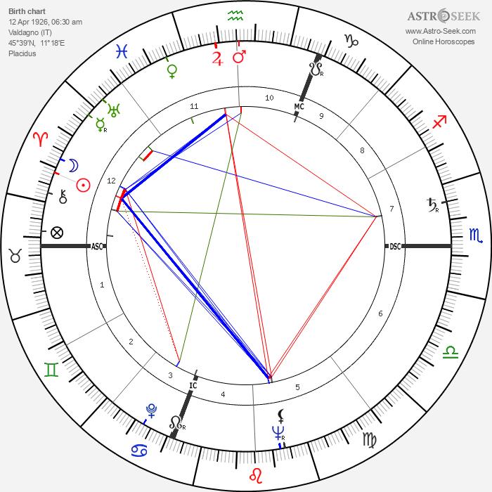 Umberto Marzotto - Astrology Natal Birth Chart