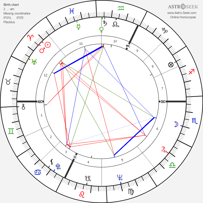 Umberto Orsini - Astrology Natal Birth Chart