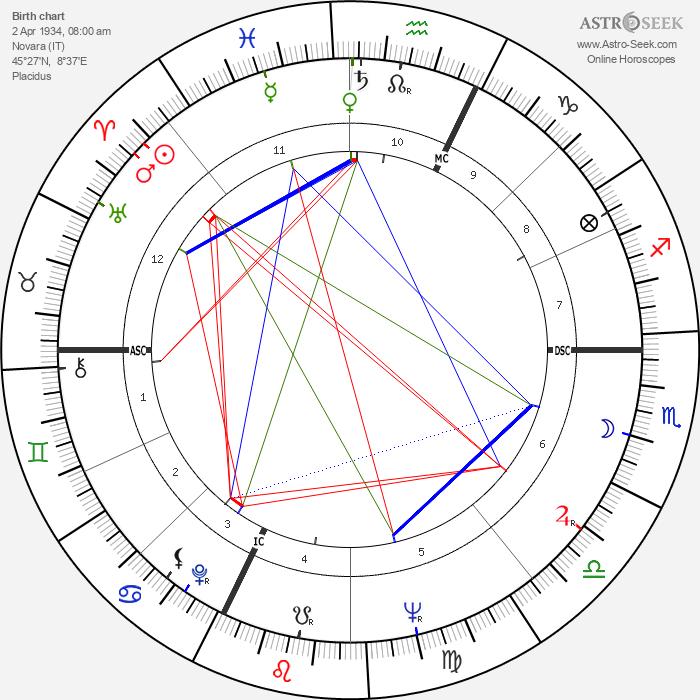 Umberto Orsini - Astrology Natal Birth Chart