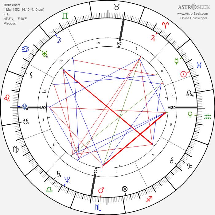 Umberto Tozzi - Astrology Natal Birth Chart