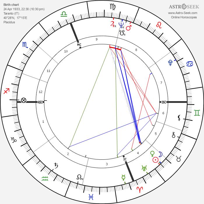 Umberto Vernaglione - Astrology Natal Birth Chart