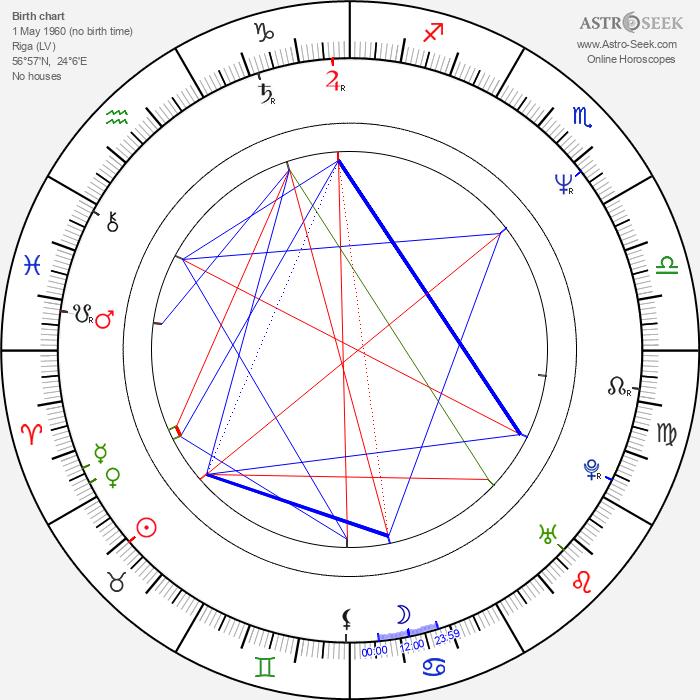 Una Celma - Astrology Natal Birth Chart