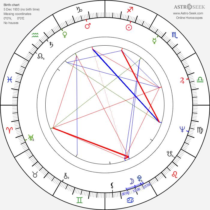 Una Kay - Astrology Natal Birth Chart