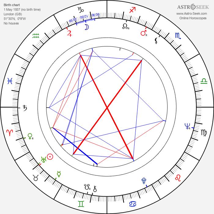 Una Stubbs - Astrology Natal Birth Chart