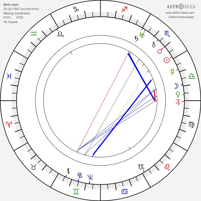 Uno Wikström - Astrology Natal Birth Chart