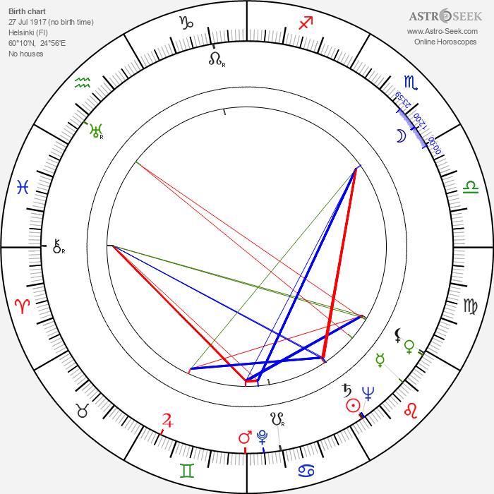 Unto Koistinen - Astrology Natal Birth Chart