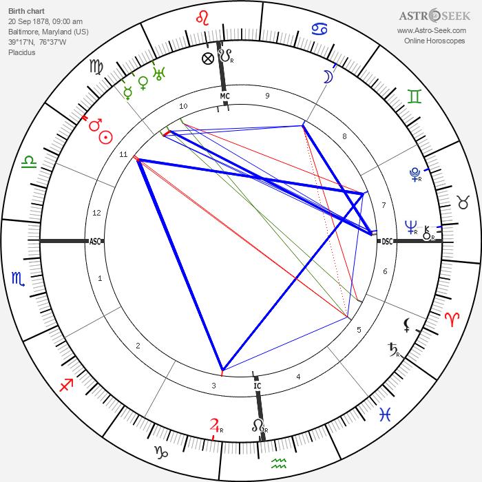 Upton Sinclair - Astrology Natal Birth Chart