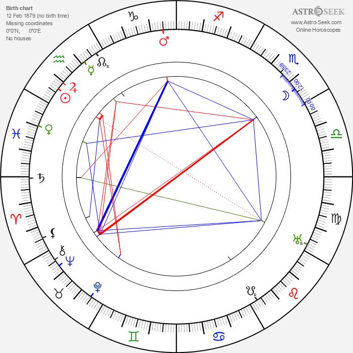 Urban Gad - Astrology Natal Birth Chart