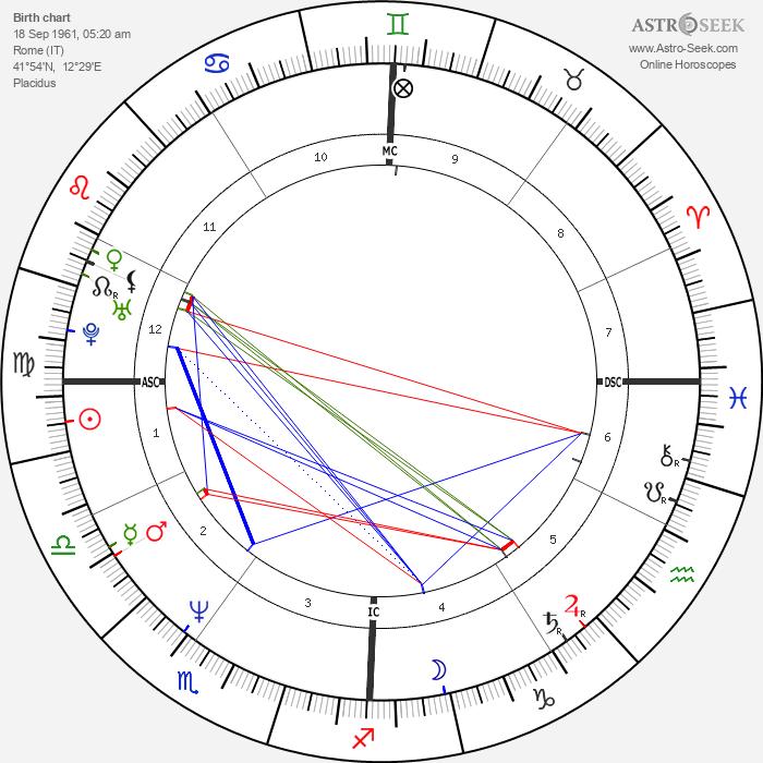 Urbano Barberini - Astrology Natal Birth Chart