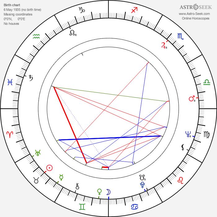Uri Dan - Astrology Natal Birth Chart
