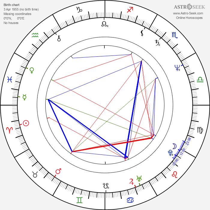 Uri Gavriel - Astrology Natal Birth Chart