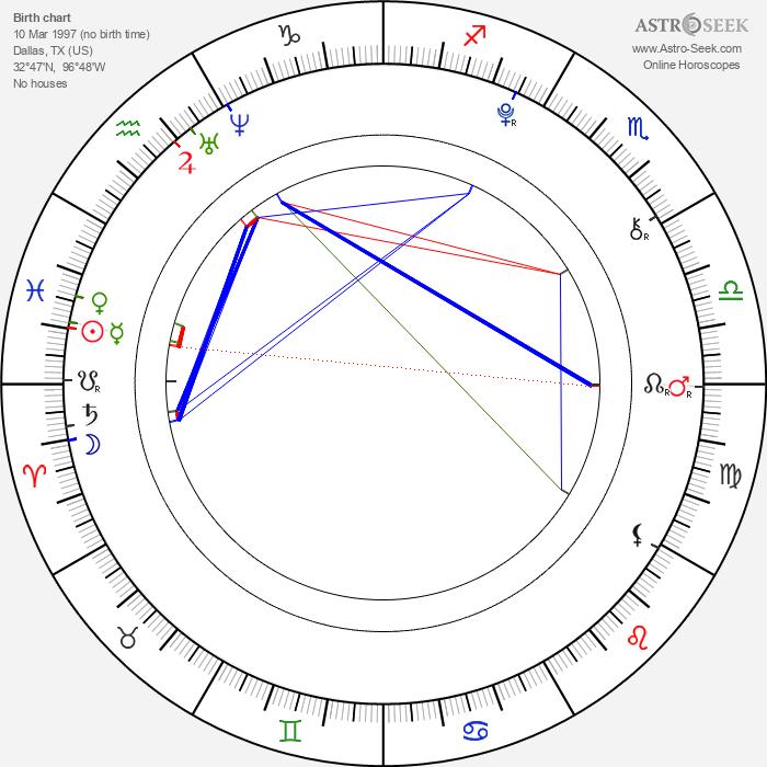 Uriah Shelton - Astrology Natal Birth Chart