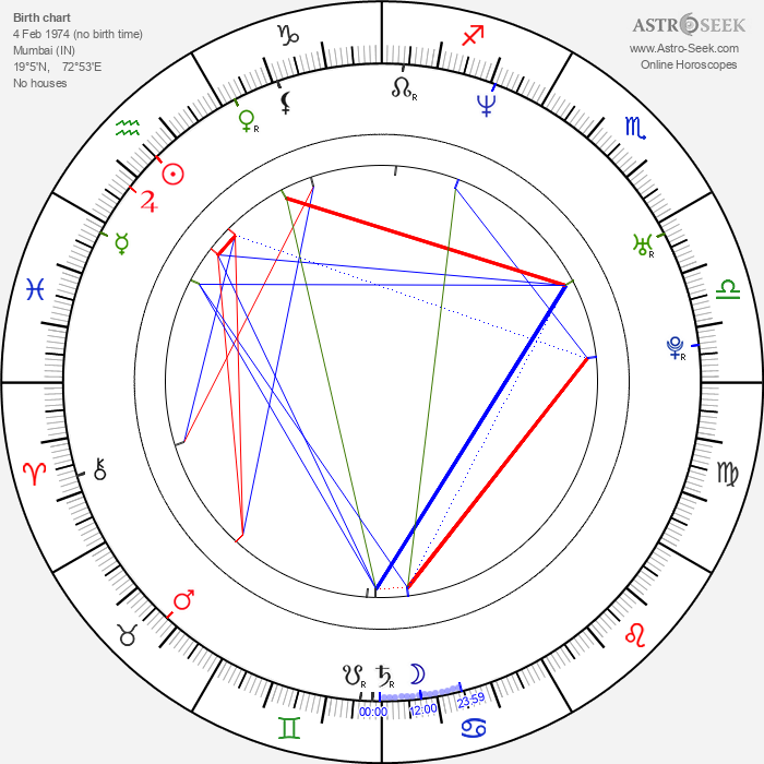 Urmila Matondkar - Astrology Natal Birth Chart