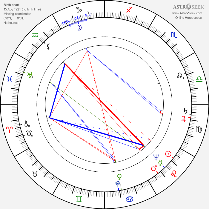 Urpo Levo - Astrology Natal Birth Chart