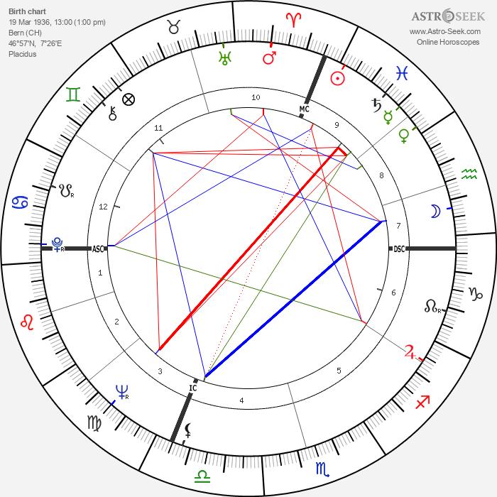 Ursula Andress - Astrology Natal Birth Chart