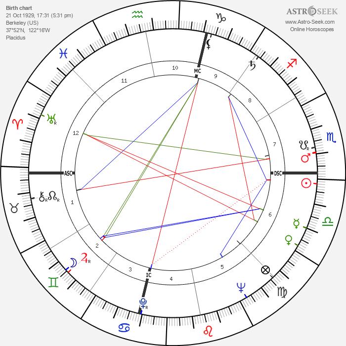 Ursula K. Le Guin - Astrology Natal Birth Chart