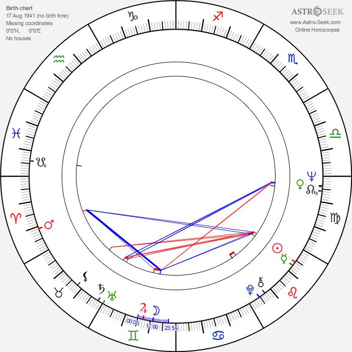 Uršula Kluková - Astrology Natal Birth Chart
