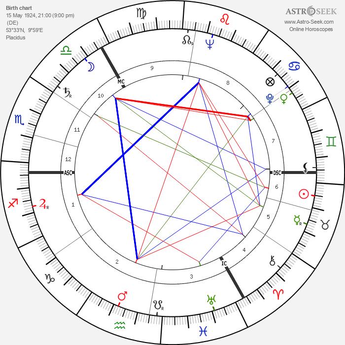 Ursula Thiess - Astrology Natal Birth Chart