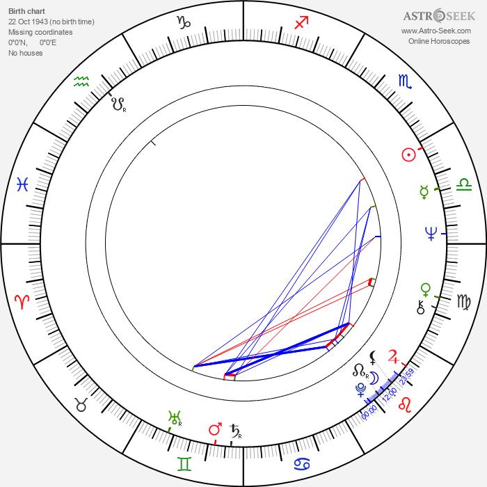 Urszula Dudziak - Astrology Natal Birth Chart