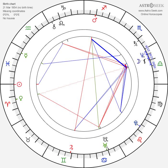 Usama Muhammad - Astrology Natal Birth Chart