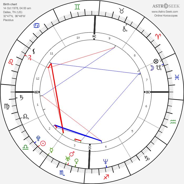 Usher - Astrology Natal Birth Chart