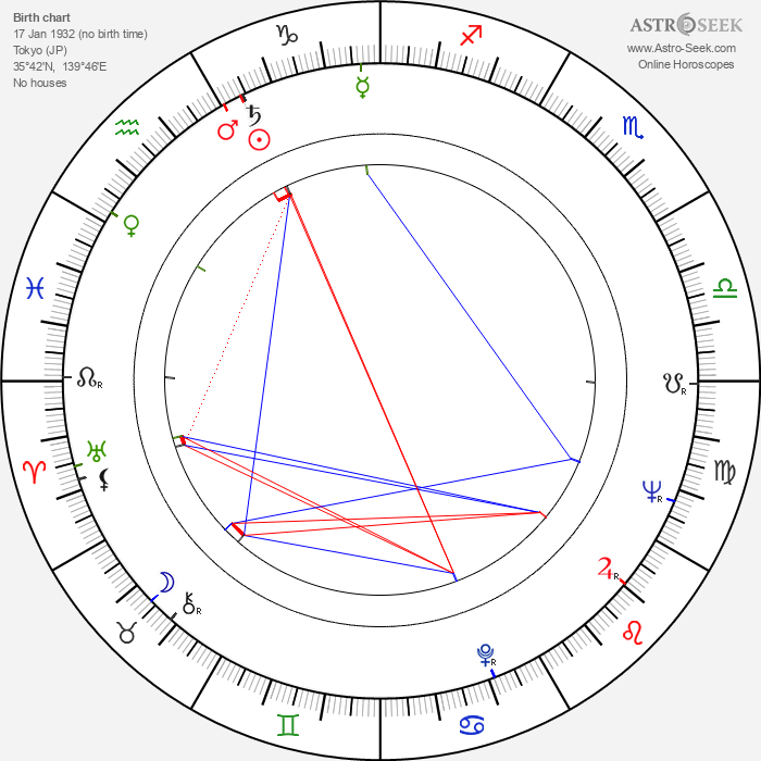 Ushio Shinohara - Astrology Natal Birth Chart