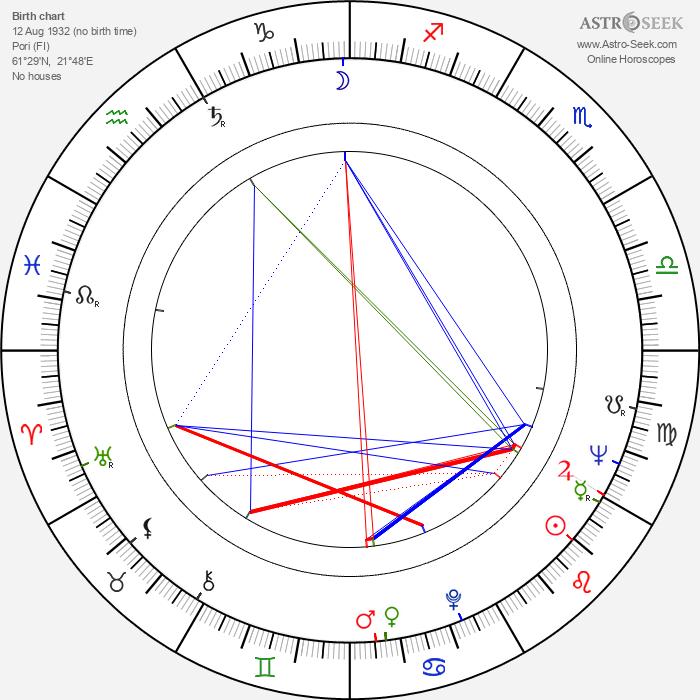 Usko Keskinen - Astrology Natal Birth Chart