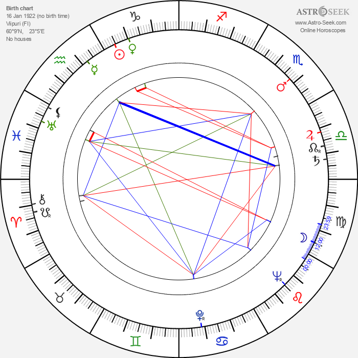 Usko Santavuori - Astrology Natal Birth Chart