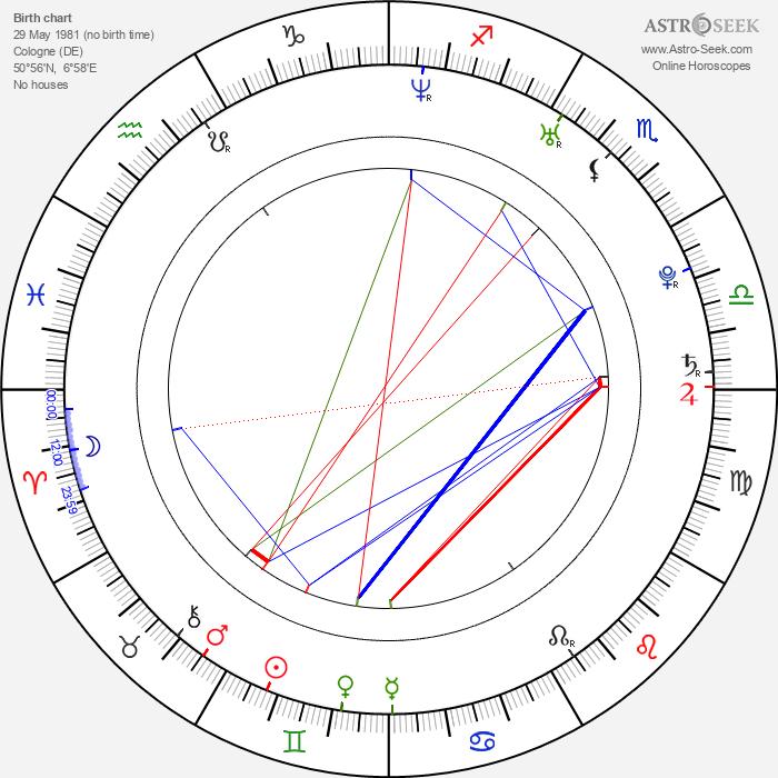 Uta Kargel - Astrology Natal Birth Chart