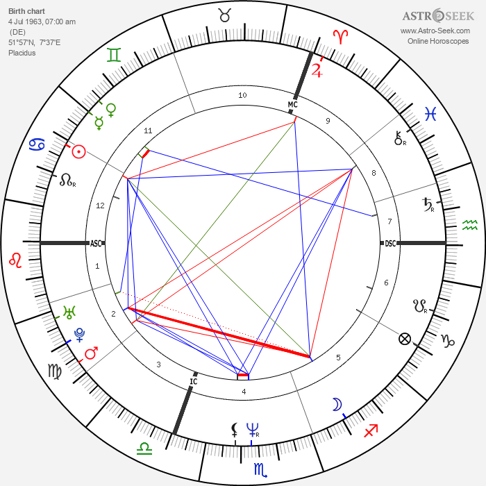 Ute Lemper - Astrology Natal Birth Chart