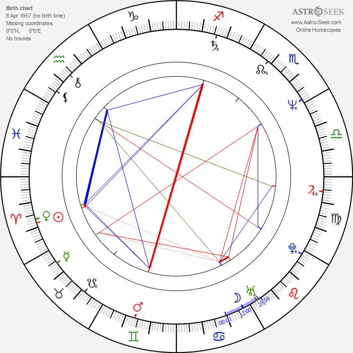 Ute Wieland - Astrology Natal Birth Chart